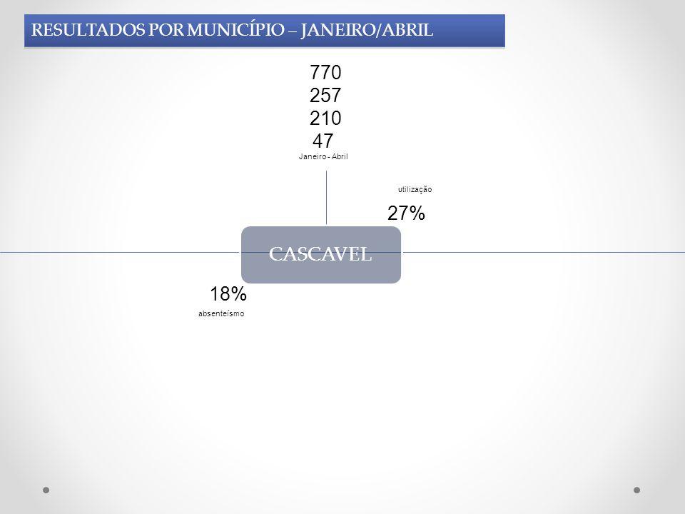 CASCAVEL 770 257 210 47 Janeiro - Abril 18% 27% utilização absenteísmo RESULTADOS POR MUNICÍPIO – JANEIRO/ABRIL