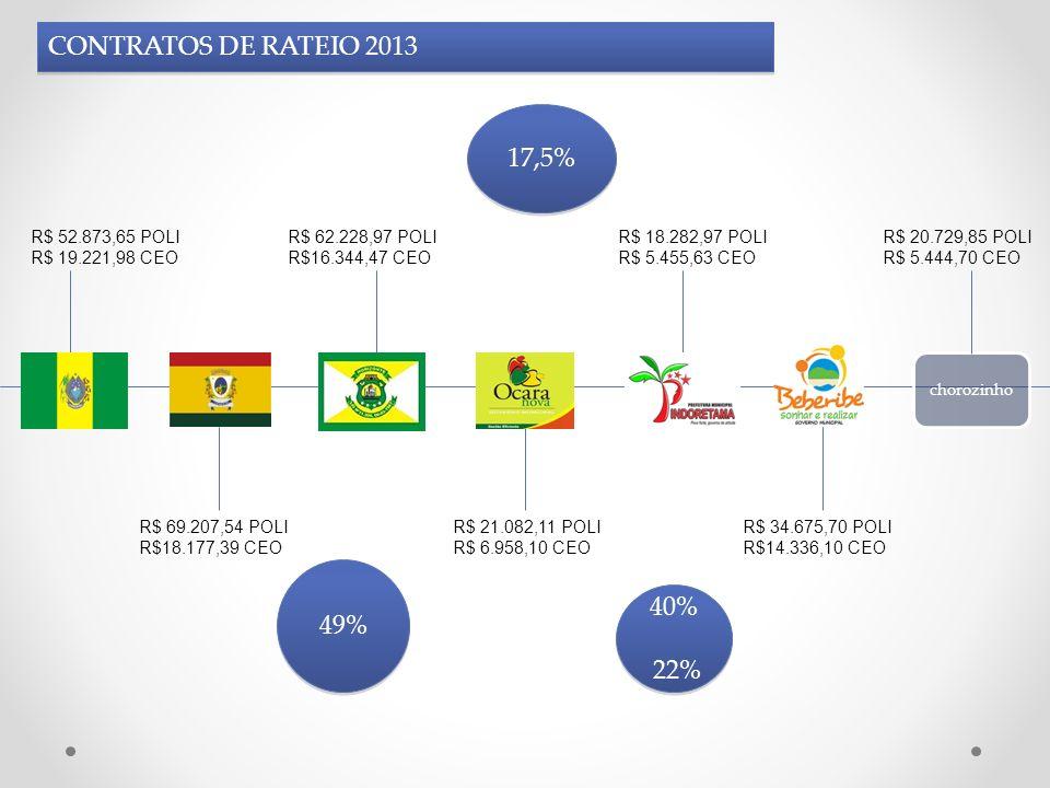 CONTRATOS DE RATEIO 2013 chorozinho 40% 22% 40% 22% 49% R$ 52.873,65 POLI R$ 19.221,98 CEO R$ 69.207,54 POLI R$18.177,39 CEO R$ 62.228,97 POLI R$16.34