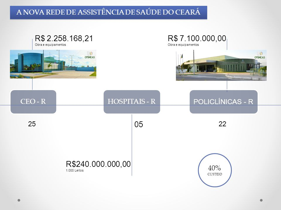 CEO - R R$ 2.258.168,21 Obra e equipamentos HOSPITAIS - R POLICLÍNICAS - R R$240.000.000,00 1.000 Leitos R$ 7.100.000,00 Obra e equipamentos A NOVA RE
