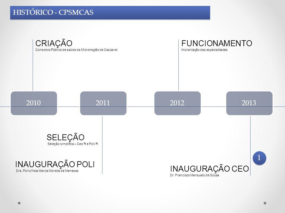 2010 CRIAÇÃO Consorcio Público de saúde da Microrregião de Cascavel 201120122013 INAUGURAÇÃO POLI Dra. Policlínica Marcia Moreira de Meneses FUNCIONAM