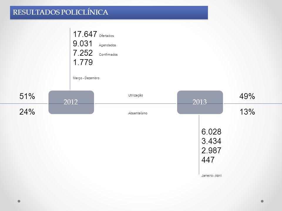20122013 17.647 Ofertados 9.031 Agendados 7.252 Confirmados 1.779 Março - Dezembro 24% 51% 6.028 3.434 2.987 447 Janeiro - Abril 13% 49% Utilização Ab