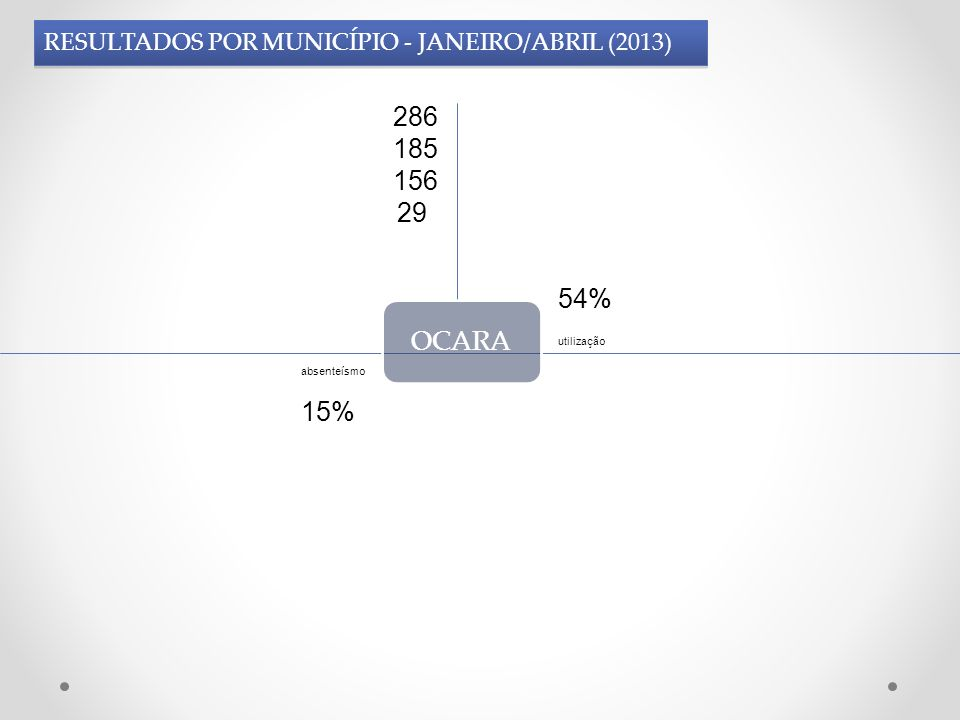 OCARA 286 185 156 29 15% 54% utilização absenteísmo RESULTADOS POR MUNICÍPIO - JANEIRO/ABRIL (2013)