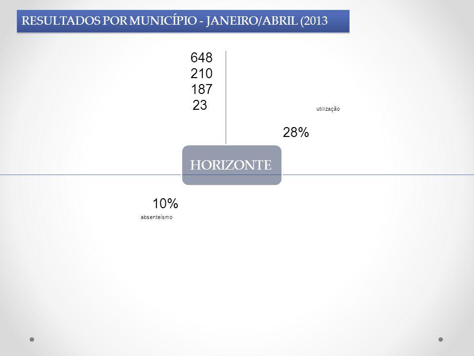 PINDORETAMA 222 146 112 34 Janeiro - Abril 23% 50% utilização absenteísmo RESULTADOS POR MUNICÍPIO – JANEIRO/ABRIL