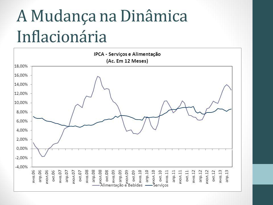 A Mudança na Dinâmica Inflacionária