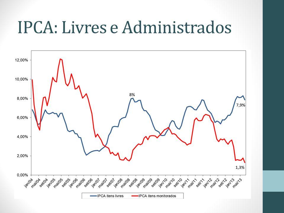 IPCA: Livres e Administrados