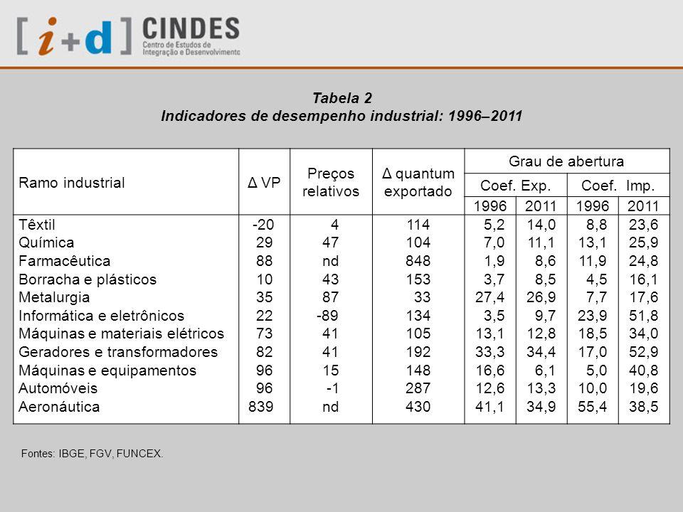Tabela 3 Evolução dos índices de vantagens comparativas reveladas na década 2000–2010: Setores da indústria de transformação com ICVR maior que um Fontes: WITS; UNCTAD.