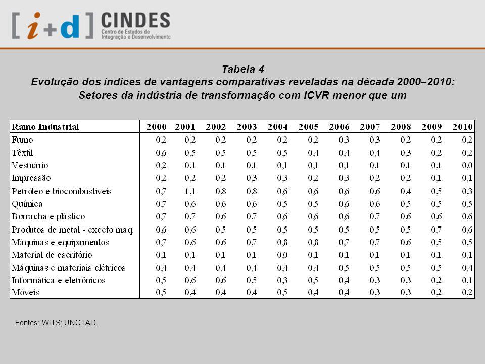 Tabela 5 Participação de produtos agrupados por intensidade de fatores no total das exportações brasileiras Fonte WITS, calculado a partir de adaptação da taxonomia estabelecida por Pavitt (1984).
