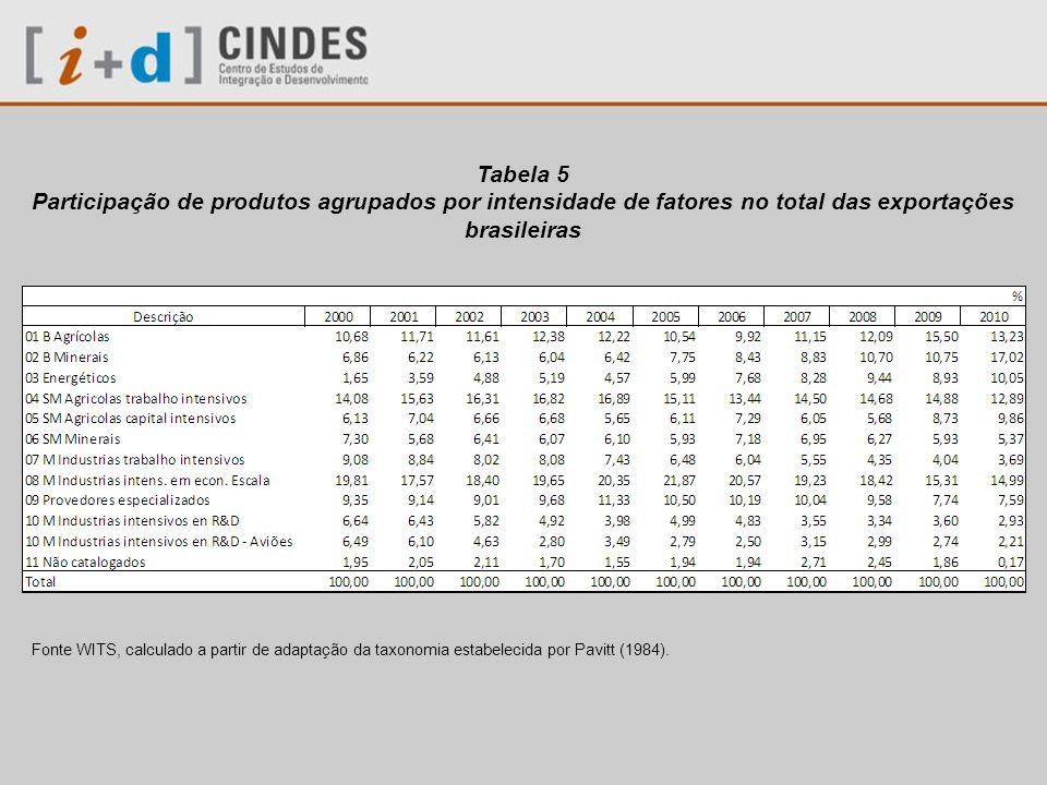 Tabela 6 Participação das exportações brasileiras no total mundial de produtos agrupados por intensidade de fatores Fonte WITS, calculado a partir de adaptação da taxonomia estabelecida por Pavitt (1984).