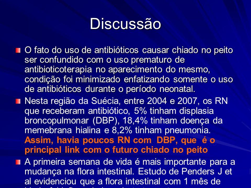 Discussão O fato do uso de antibióticos causar chiado no peito ser confundido com o uso prematuro de antibioticoterapia no aparecimento do mesmo, cond