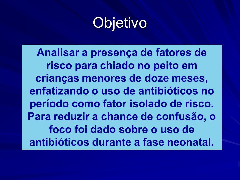 Objetivo Analisar a presença de fatores de risco para chiado no peito em crianças menores de doze meses, enfatizando o uso de antibióticos no período