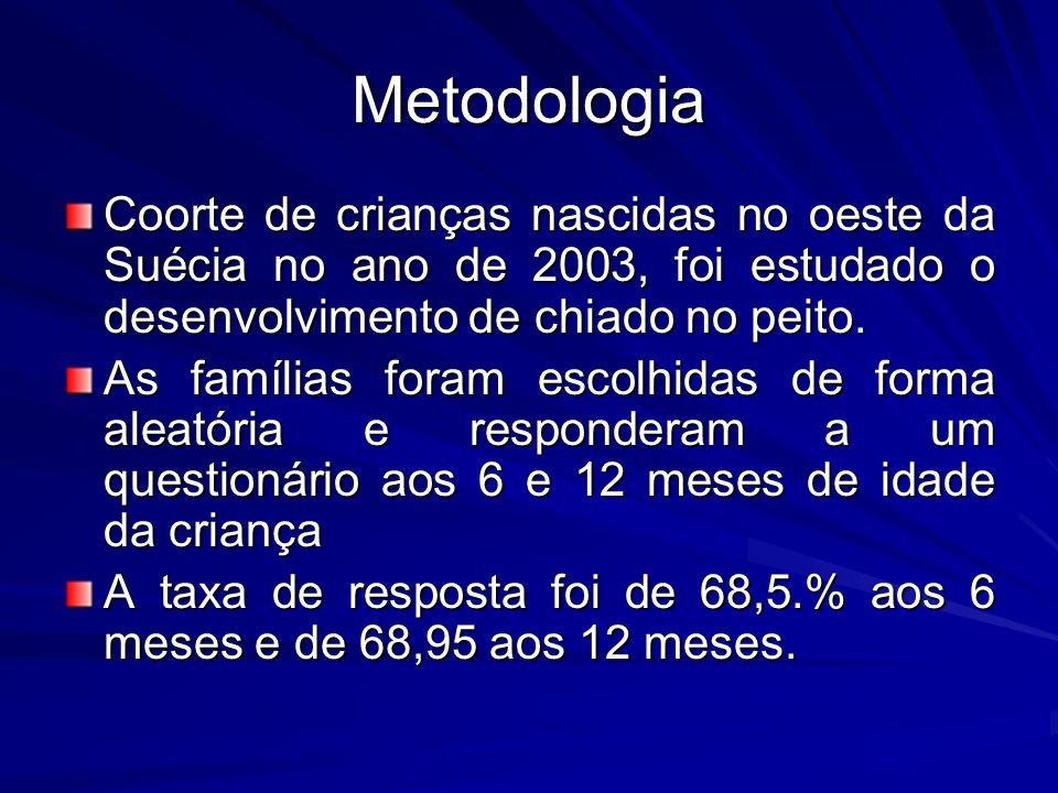 Metodologia Coorte de crianças nascidas no oeste da Suécia no ano de 2003, foi estudado o desenvolvimento de chiado no peito. As famílias foram escolh