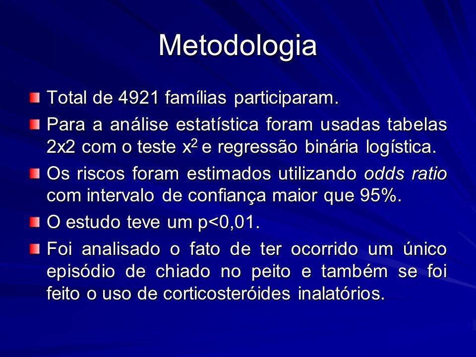 Metodologia Total de 4921 famílias participaram. Para a análise estatística foram usadas tabelas 2x2 com o teste x 2 e regressão binária logística. Os