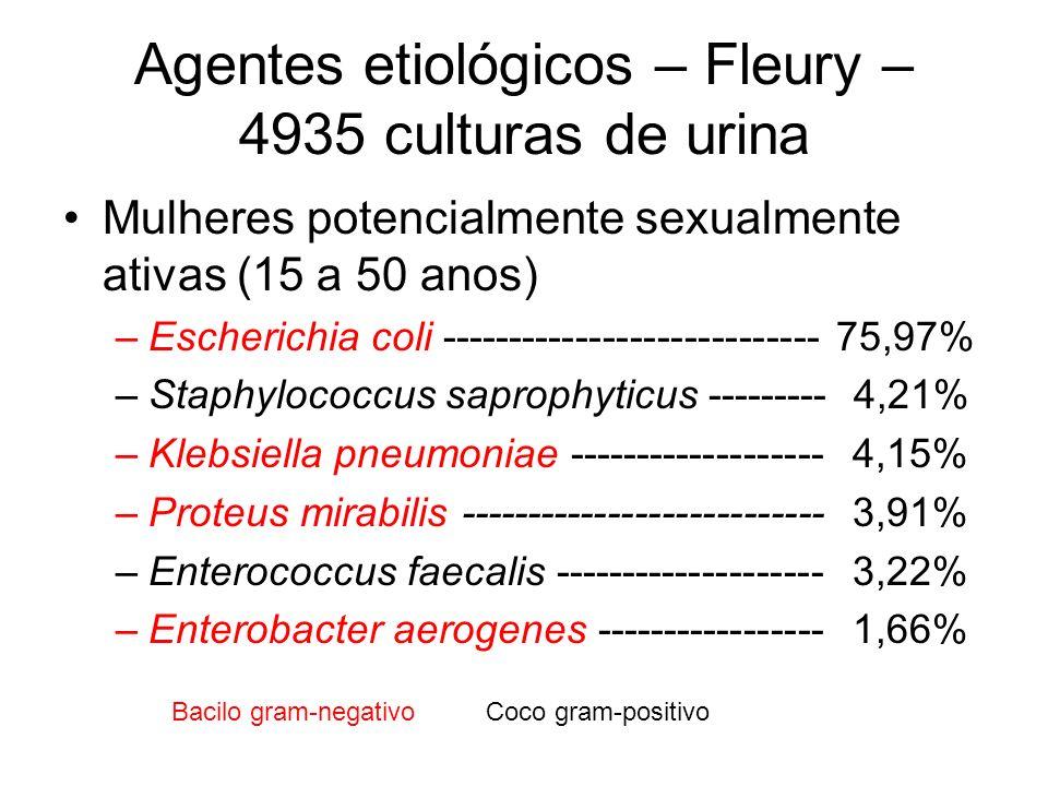 Agentes etiológicos – Fleury – 4935 culturas de urina Mulheres potencialmente sexualmente ativas (15 a 50 anos) –Escherichia coli --------------------