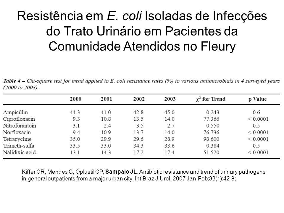Resistência em E. coli Isoladas de Infecções do Trato Urinário em Pacientes da Comunidade Atendidos no Fleury Kiffer CR, Mendes C, Oplustil CP, Sampai
