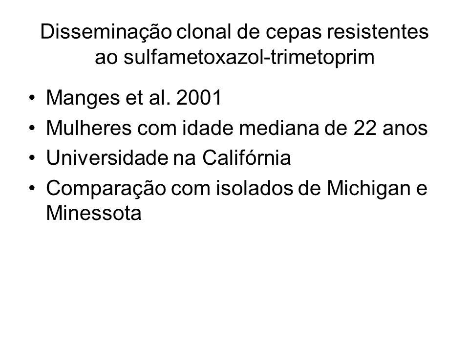 Disseminação clonal de cepas resistentes ao sulfametoxazol-trimetoprim Manges et al. 2001 Mulheres com idade mediana de 22 anos Universidade na Califó