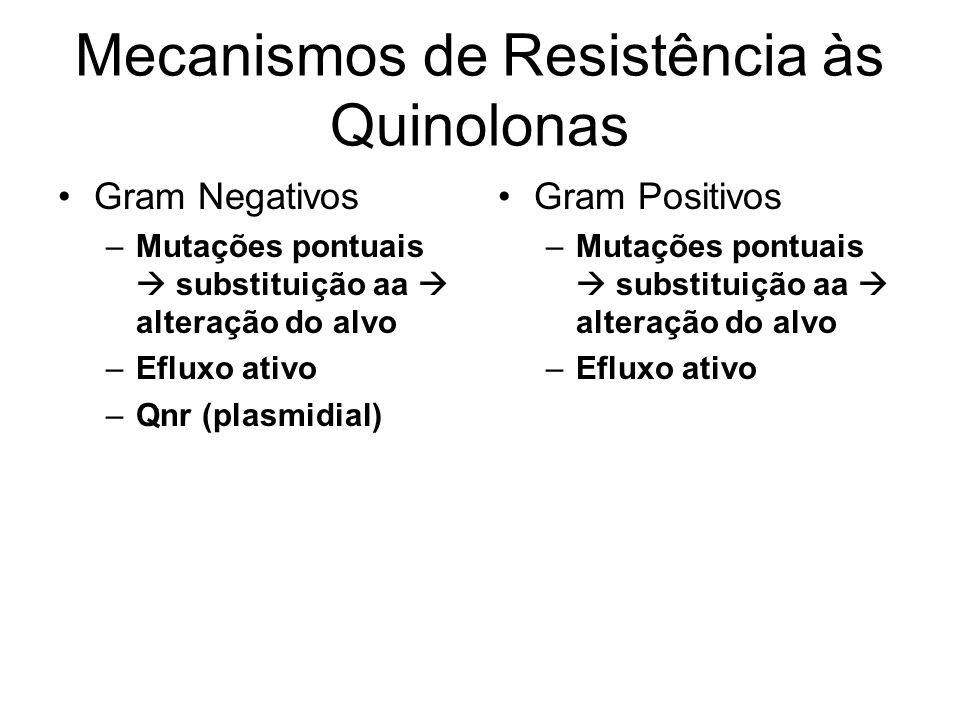 Mecanismos de Resistência às Quinolonas Gram Negativos –Mutações pontuais substituição aa alteração do alvo –Efluxo ativo –Qnr (plasmidial) Gram Posit