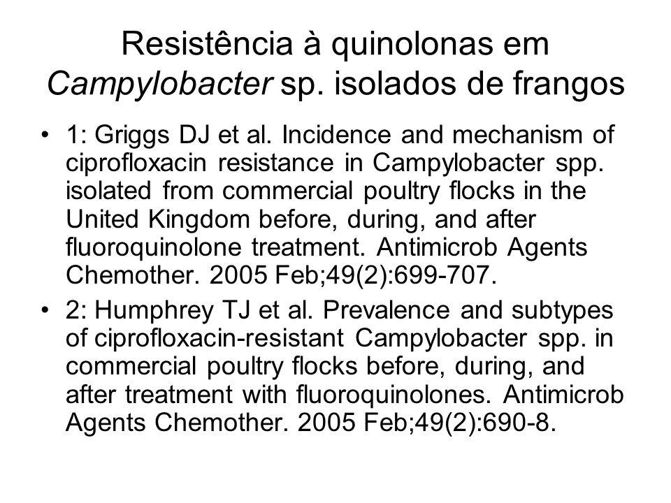 Resistência à quinolonas em Campylobacter sp. isolados de frangos 1: Griggs DJ et al. Incidence and mechanism of ciprofloxacin resistance in Campyloba