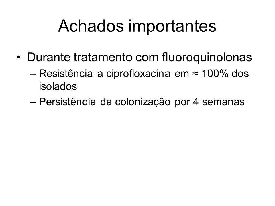 Achados importantes Durante tratamento com fluoroquinolonas –Resistência a ciprofloxacina em 100% dos isolados –Persistência da colonização por 4 sema