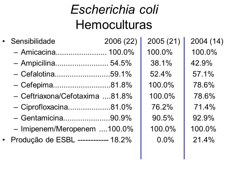Escherichia coli Hemoculturas Sensibilidade 2006 (22) 2005 (21) 2004 (14) –Amicacina........................ 100.0% 100.0% 100.0% –Ampicilina.........