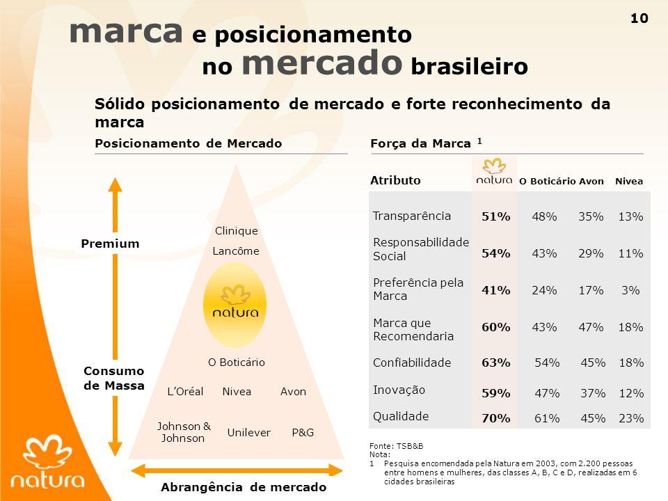 10 marca e posicionamento no mercado brasileiro Sólido posicionamento de mercado e forte reconhecimento da marca Posicionamento de Mercado Premium Con