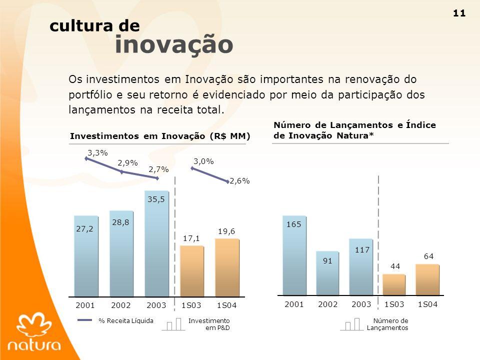 11 cultura de inovação Os investimentos em Inovação são importantes na renovação do portfólio e seu retorno é evidenciado por meio da participação dos