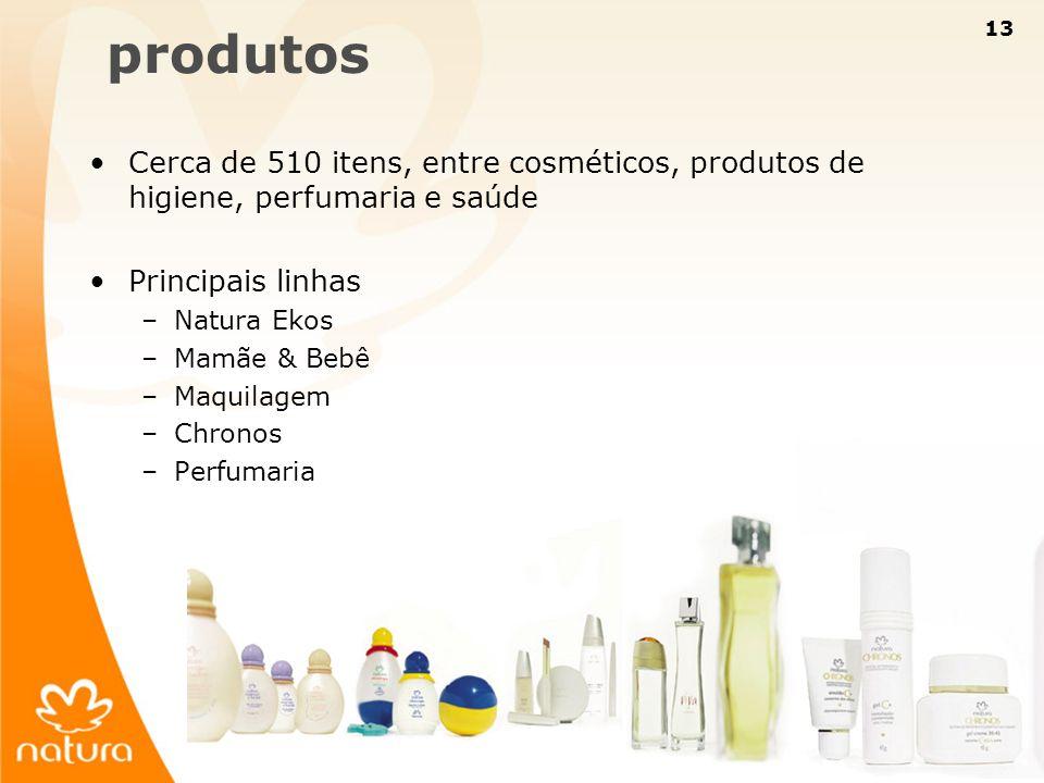 13 Cerca de 510 itens, entre cosméticos, produtos de higiene, perfumaria e saúde Principais linhas –Natura Ekos –Mamãe & Bebê –Maquilagem –Chronos –Pe