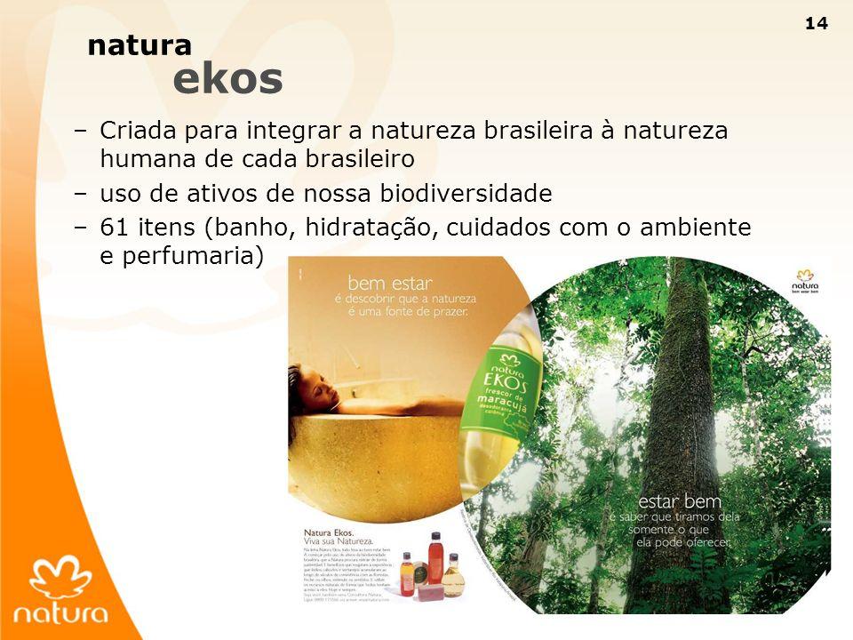 14 –Criada para integrar a natureza brasileira à natureza humana de cada brasileiro –uso de ativos de nossa biodiversidade –61 itens (banho, hidrataçã