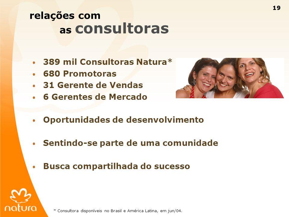19 389 mil Consultoras Natura* 680 Promotoras 31 Gerente de Vendas 6 Gerentes de Mercado Oportunidades de desenvolvimento Sentindo-se parte de uma com
