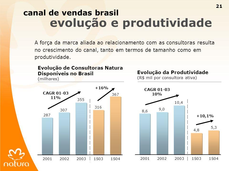 21 canal de vendas brasil evolução e produtividade A força da marca aliada ao relacionamento com as consultoras resulta no crescimento do canal, tanto