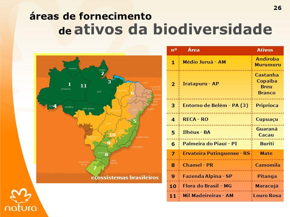 26 áreas de fornecimento de ativos da biodiversidade nºÁreaAtivos 1 Médio Juruá - AM Andiroba Murumuru 2 Iratapuru - AP Castanha Copaíba Breu Branco 3