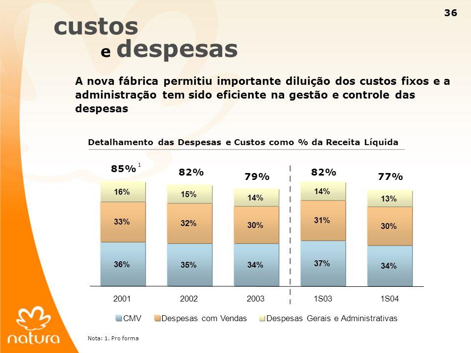 36 37% 34% 31% 30% 14% 13% 36% 35% 34% 33% 32% 30% 16% 15% 14% 2001200220031S031S04 CMVDespesas com VendasDespesas Gerais e Administrativas custos e d