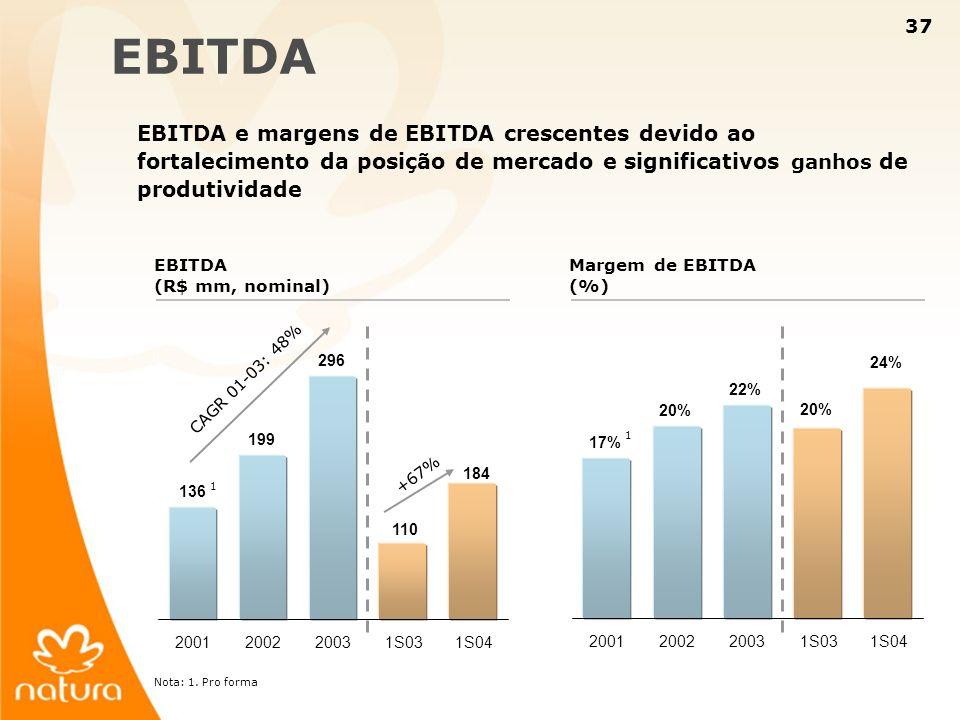 37 184 136 199 296 110 2001200220031S031S04 EBITDA EBITDA e margens de EBITDA crescentes devido ao fortalecimento da posição de mercado e significativ