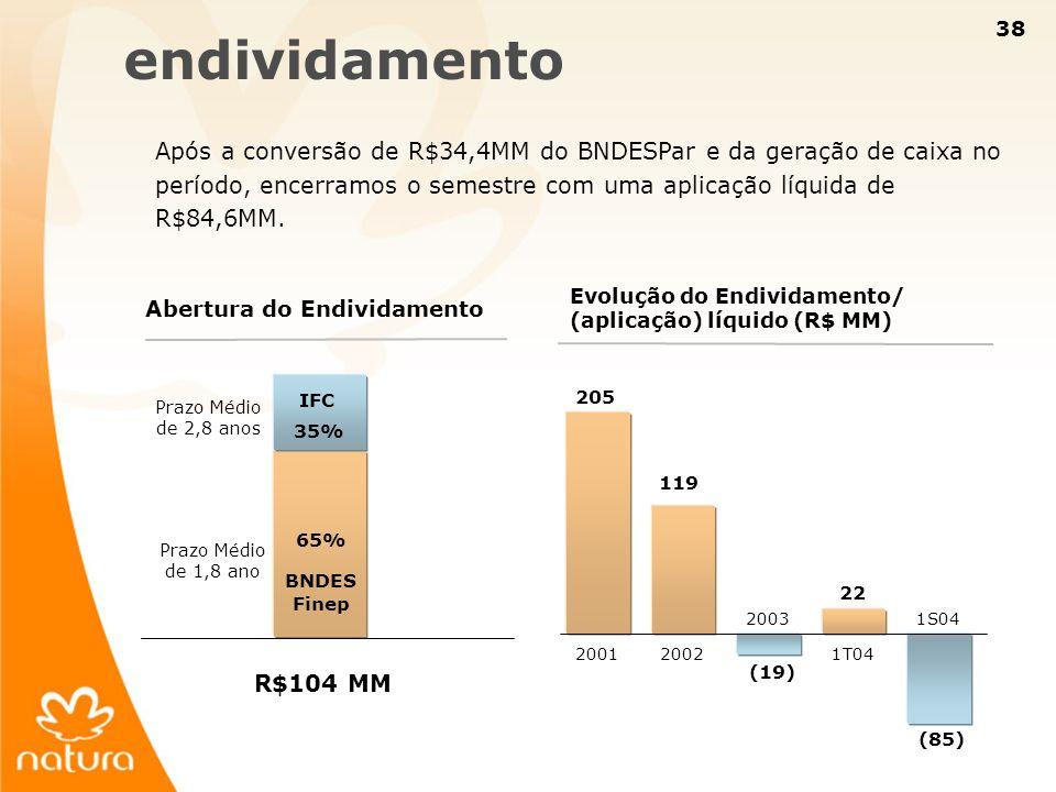 38 endividamento Após a conversão de R$34,4MM do BNDESPar e da geração de caixa no período, encerramos o semestre com uma aplicação líquida de R$84,6M