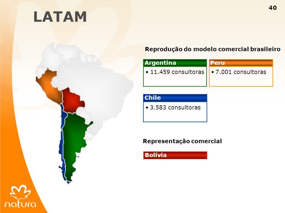 40 3.583 consultoras 7.001 consultoras Reprodução do modelo comercial brasileiro Peru Chile 11.459 consultoras Argentina Bolívia Representação comerci