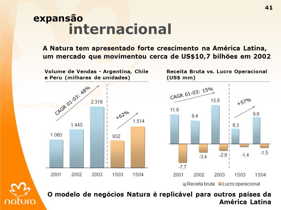 41 11,9 9,4 15,8 6,3 9,9 -7,7 -3,4 -2,8-1,4 -1,5 2001200220031S031S04 Receita brutaLucro operacional expansão internacional A Natura tem apresentado f