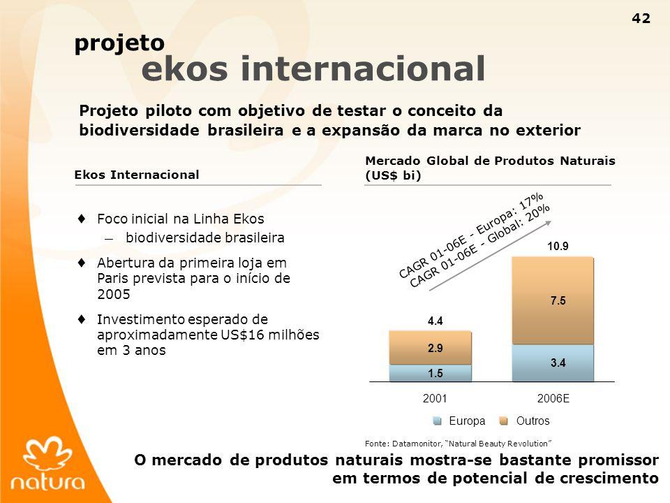 42 projeto ekos internacional Projeto piloto com objetivo de testar o conceito da biodiversidade brasileira e a expansão da marca no exterior O mercad