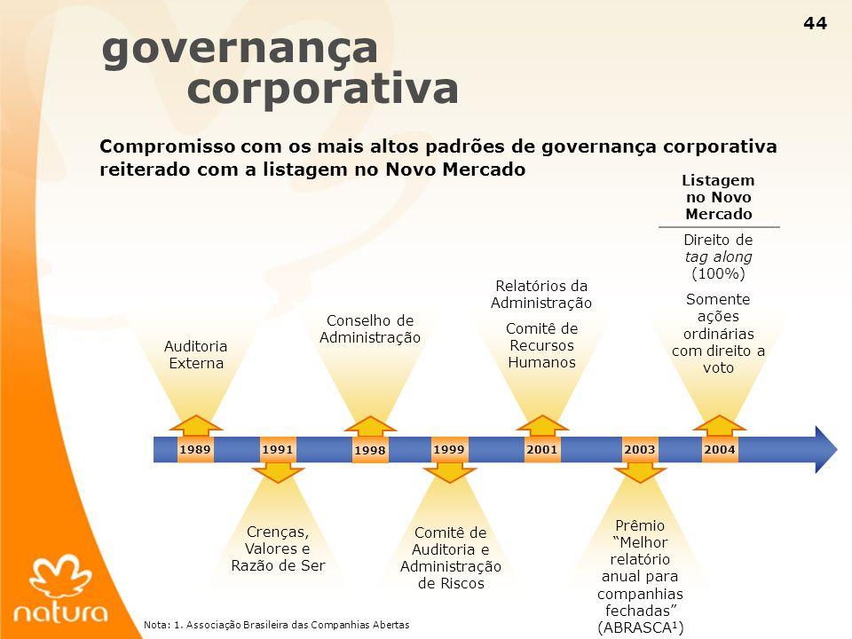 44 governança corporativa Compromisso com os mais altos padrões de governança corporativa reiterado com a listagem no Novo Mercado Crenças, Valores e
