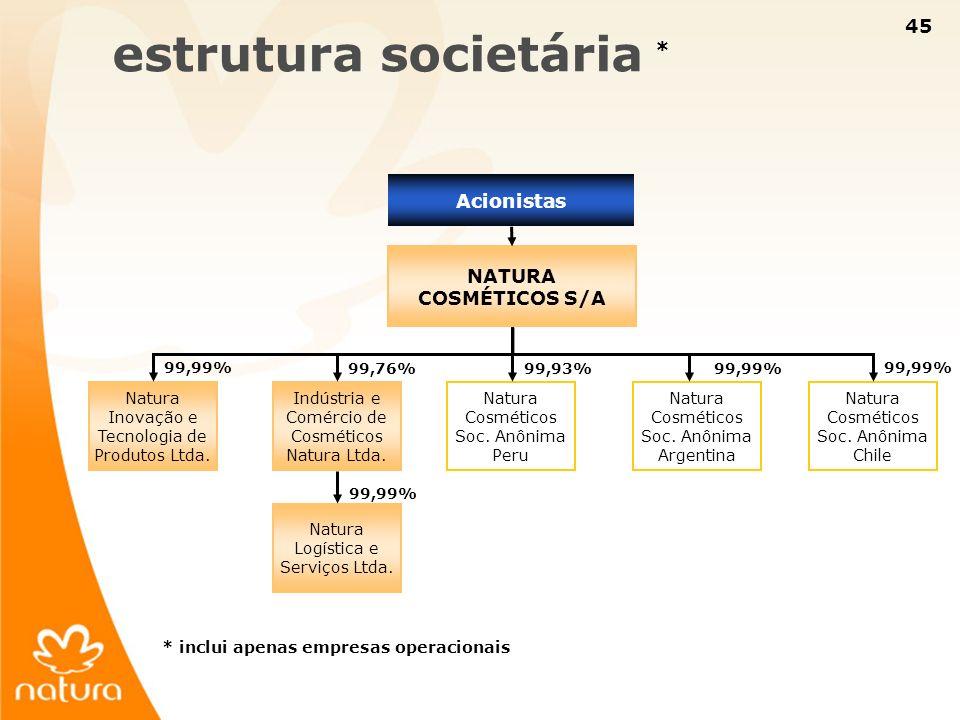 45 99,99% estrutura societária * NATURA COSMÉTICOS S/A Natura Inovação e Tecnologia de Produtos Ltda. Indústria e Comércio de Cosméticos Natura Ltda.