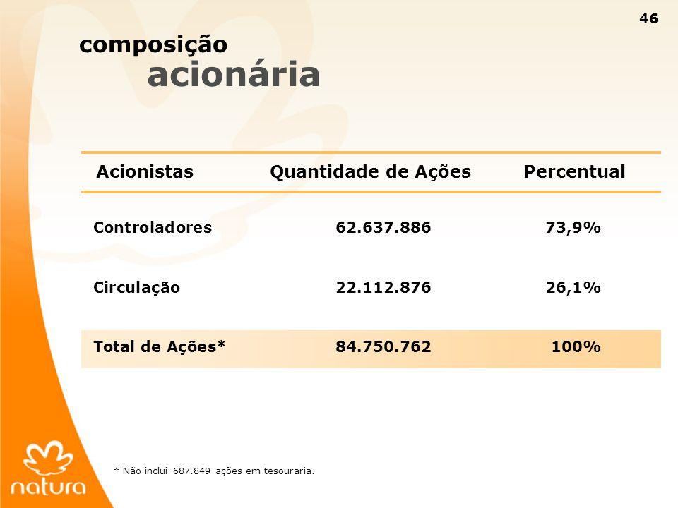 46 composição acionária AcionistasQuantidade de AçõesPercentual Controladores62.637.88673,9% Circulação22.112.87626,1% Total de Ações*84.750.762100% *