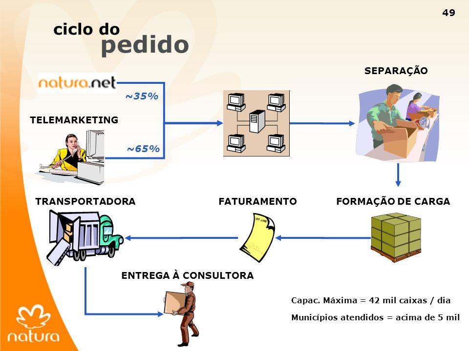 49 ciclo do pedido TELEMARKETING SEPARAÇÃO FORMAÇÃO DE CARGAFATURAMENTOTRANSPORTADORA ENTREGA À CONSULTORA Capac. Máxima = 42 mil caixas / dia Municíp