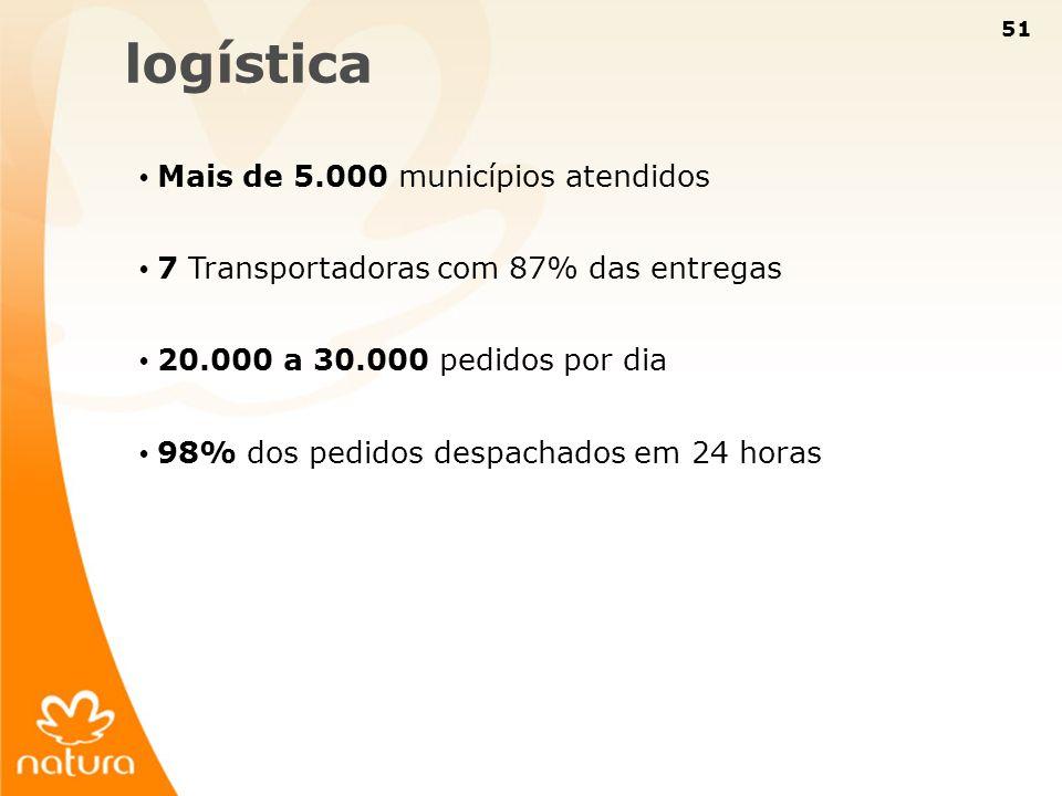 51 logística Mais de 5.000 municípios atendidos 7 Transportadoras com 87% das entregas 20.000 a 30.000 pedidos por dia 98% dos pedidos despachados em