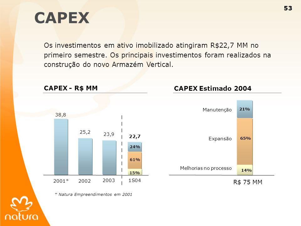 53 CAPEX Os investimentos em ativo imobilizado atingiram R$22,7 MM no primeiro semestre. Os principais investimentos foram realizados na construção do