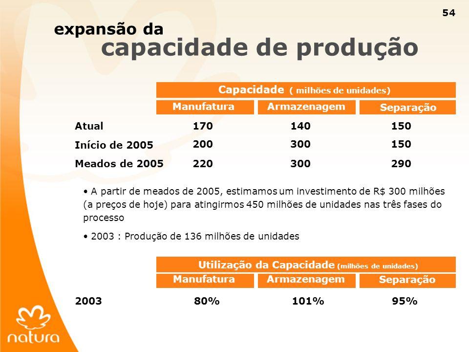54 Capacidade ( milhões de unidades) Atual170140 Início de 2005 200300 Meados de 2005220300 expansão da capacidade de produção 150 290 Manufatura Sepa