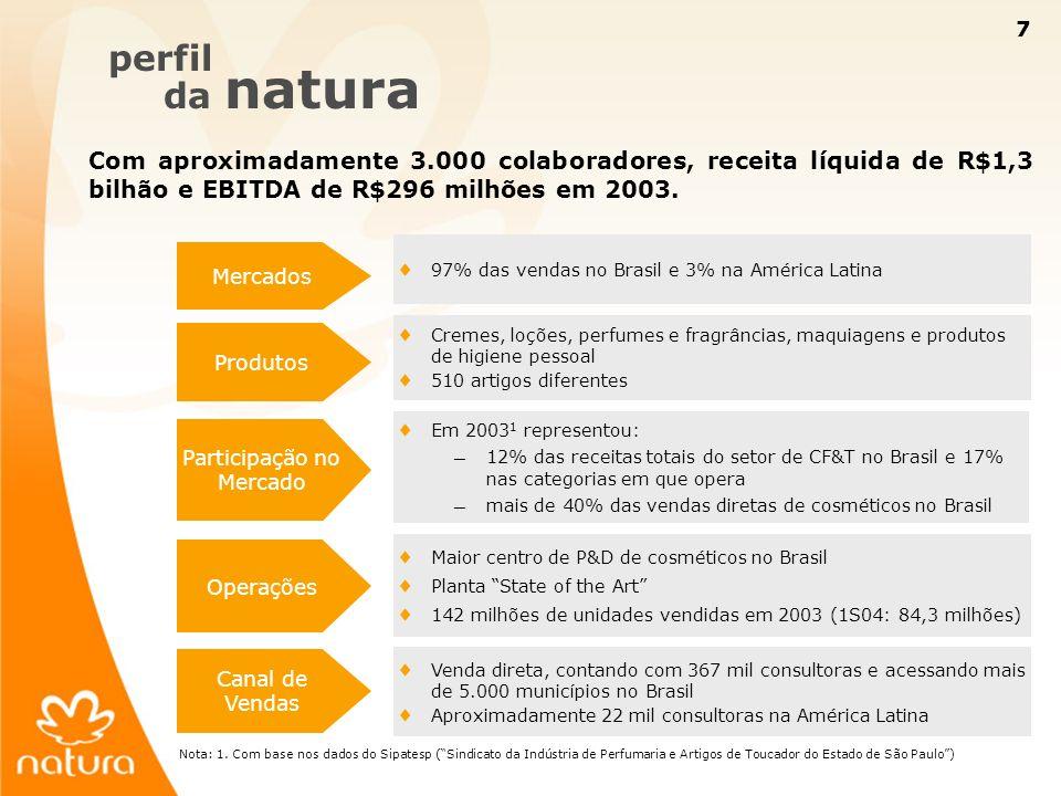7 7 perfil da natura Com aproximadamente 3.000 colaboradores, receita líquida de R$1,3 bilhão e EBITDA de R$296 milhões em 2003. Produtos Participação