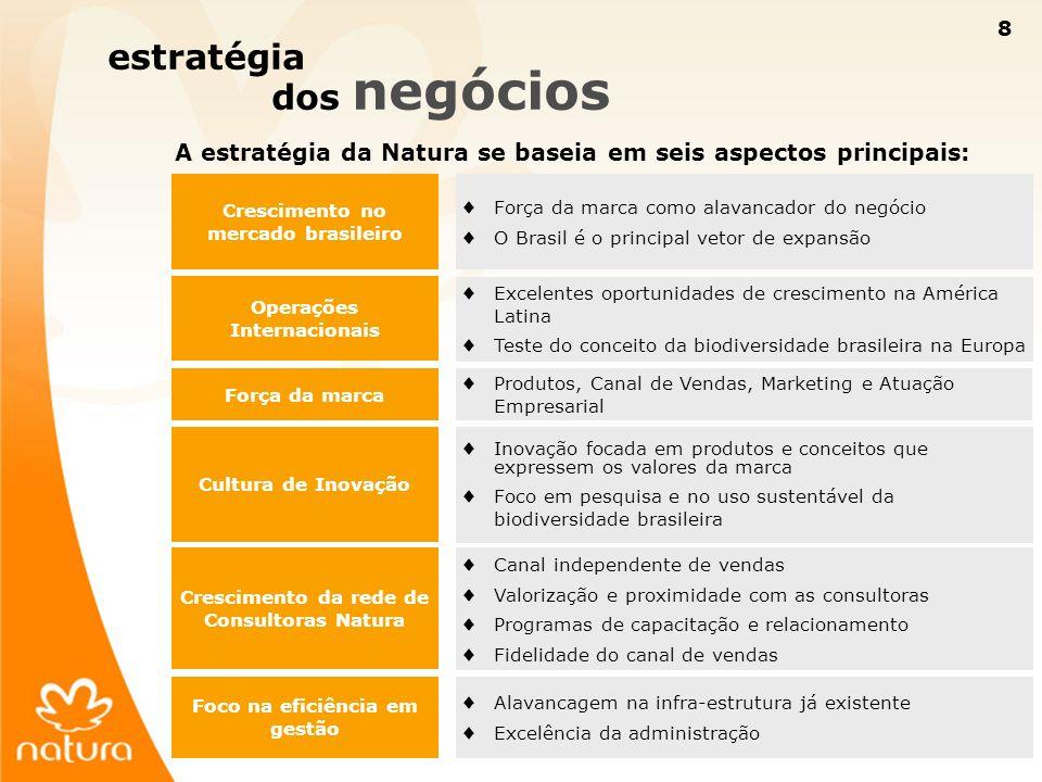 8 8 estratégia dos negócios A estratégia da Natura se baseia em seis aspectos principais: Crescimento no mercado brasileiro Força da marca como alavan