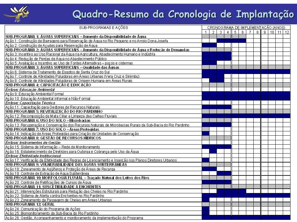 Produtos Finais Relatório da Etapa C (RE-C): já entregue ao DRH/SEMA - Conteúdo: Análise Integrada do Programa de Ações da Sub-Bacia do Rio Pardinho Esquema de Financiamento (fontes e origens dos recursos financeiros) Cronograma Físico-Financeiro (proposição) Relatório Síntese (RS) -Conteúdo: Síntese da Etapa A – Diagnóstico Síntese da Etapa B – Cenários Futuros e Enquadramento Síntese da Etapa C – Programa de Ações da Sub-Bacia do Rio Pardinho