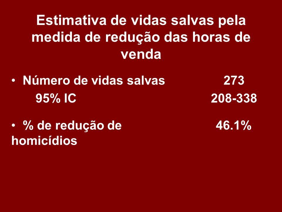 Estimativa de vidas salvas pela medida de redução das horas de venda Número de vidas salvas273 95% IC208-338 % de redução de homicídios 46.1%