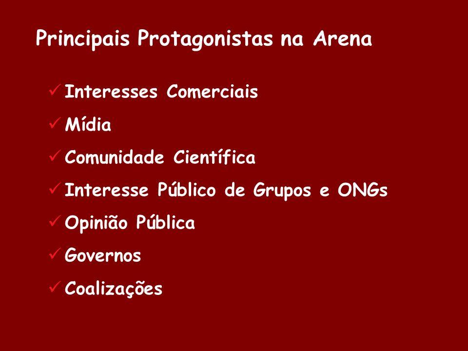 Principais Protagonistas na Arena Interesses Comerciais Mídia Comunidade Científica Interesse Público de Grupos e ONGs Opinião Pública Governos Coaliz