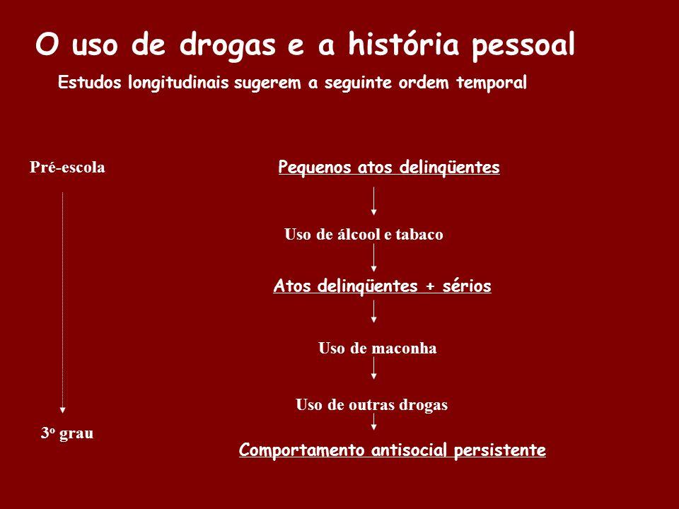 O uso de drogas e a história pessoal Estudos longitudinais sugerem a seguinte ordem temporal Pré-escola 3 o grau Pequenos atos delinqüentes Uso de álc
