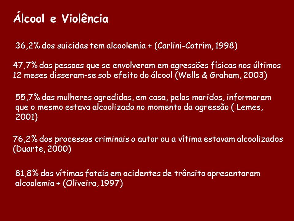 Álcool e Violência 36,2% dos suicidas tem alcoolemia + (Carlini-Cotrim, 1998) 47,7% das pessoas que se envolveram em agressões físicas nos últimos 12